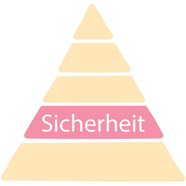 Maswlosche Bedürfnisspyramide Stufe 2: Sicherheit